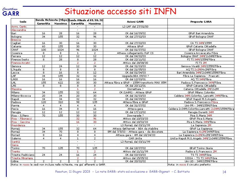 Situazione accesso siti INFN