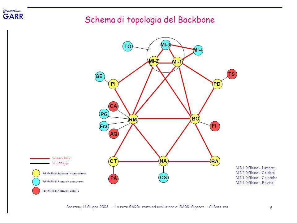 Schema di topologia del Backbone