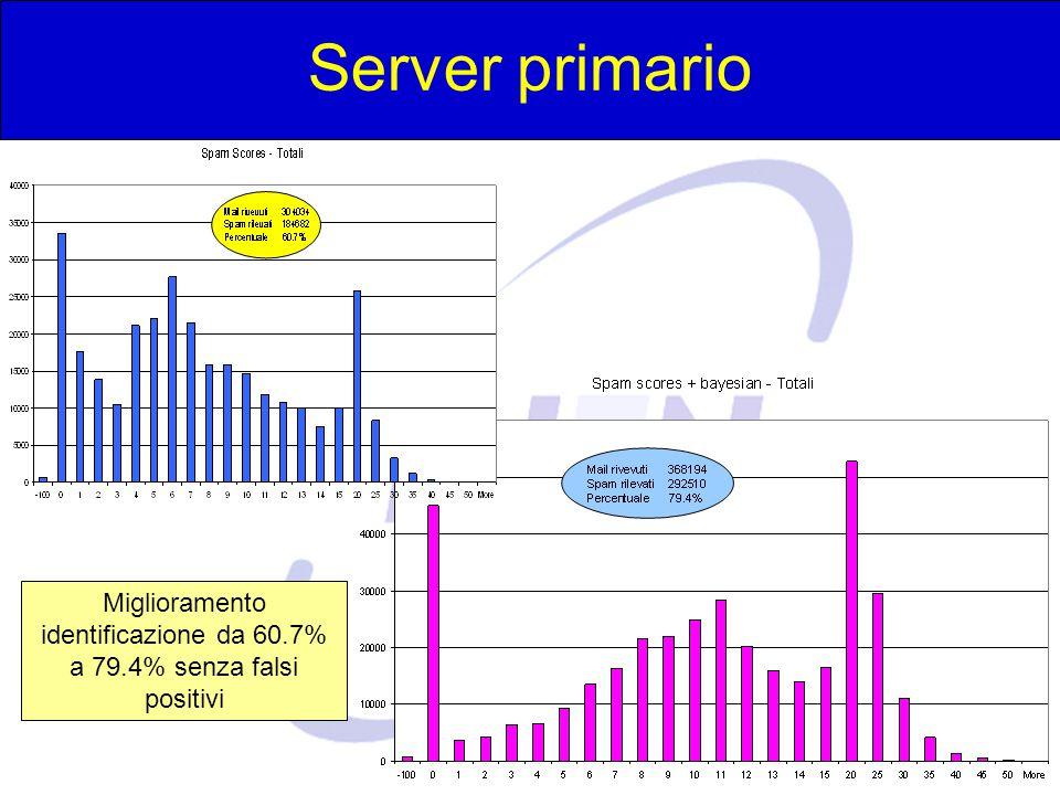 Server primario Miglioramento identificazione da 60.7% a 79.4% senza falsi positivi.