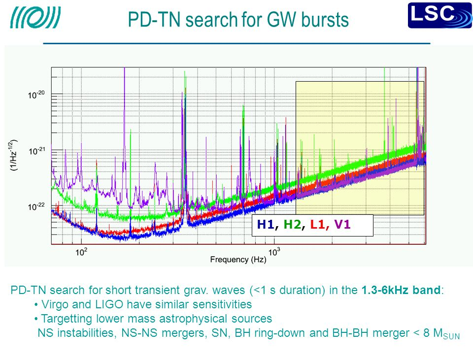 PD-TN search for GW bursts
