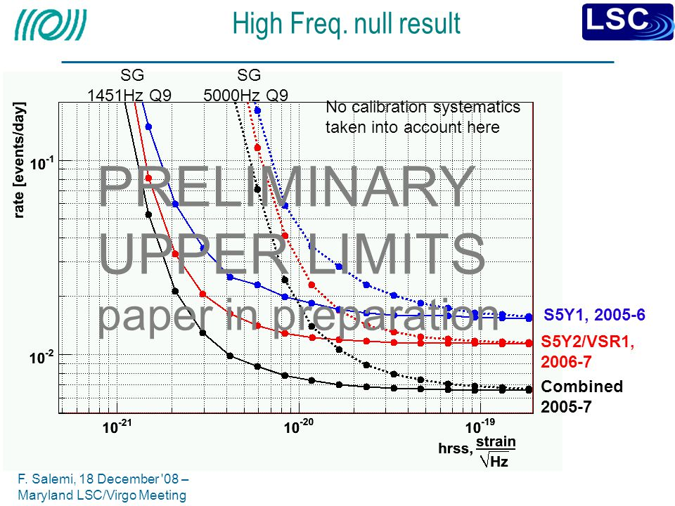 PRELIMINARY UPPER LIMITS paper in preparation High Freq. null result