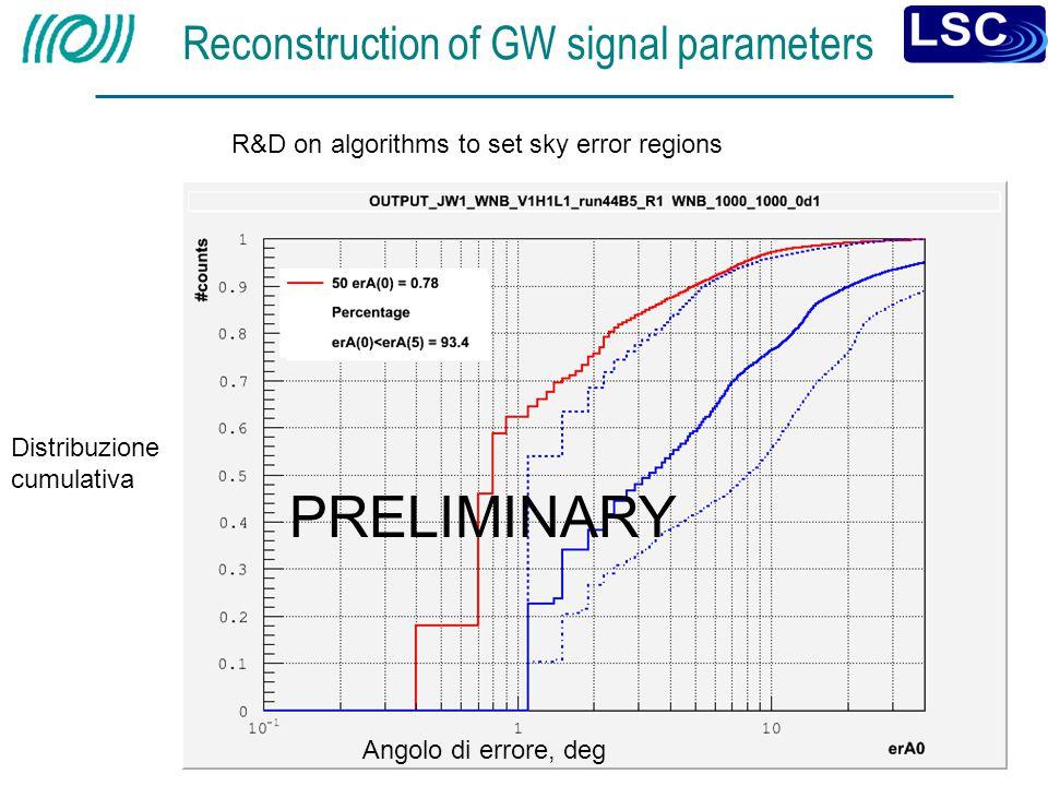 Reconstruction of GW signal parameters