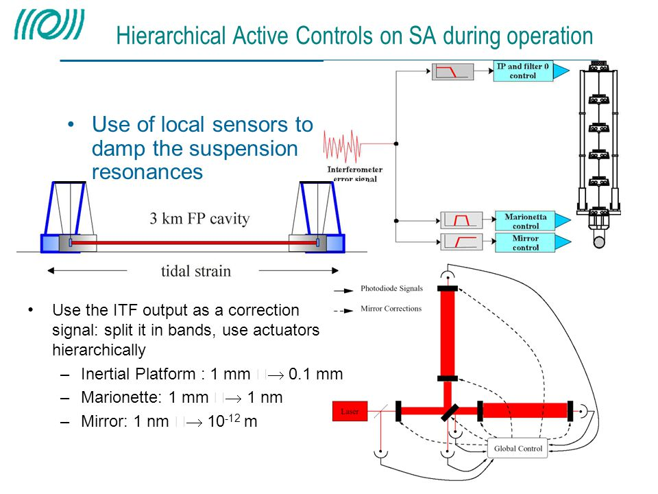 Hierarchical Active Controls on SA during operation