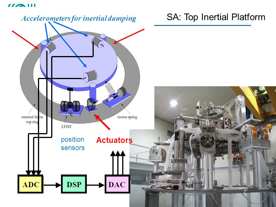 SA: Top Inertial Platform
