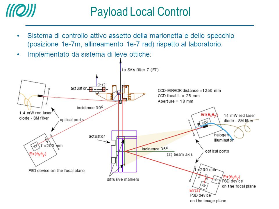 Payload Local Control