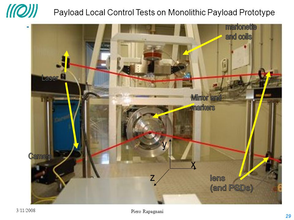 y x z Payload Local Control Tests on Monolithic Payload Prototype