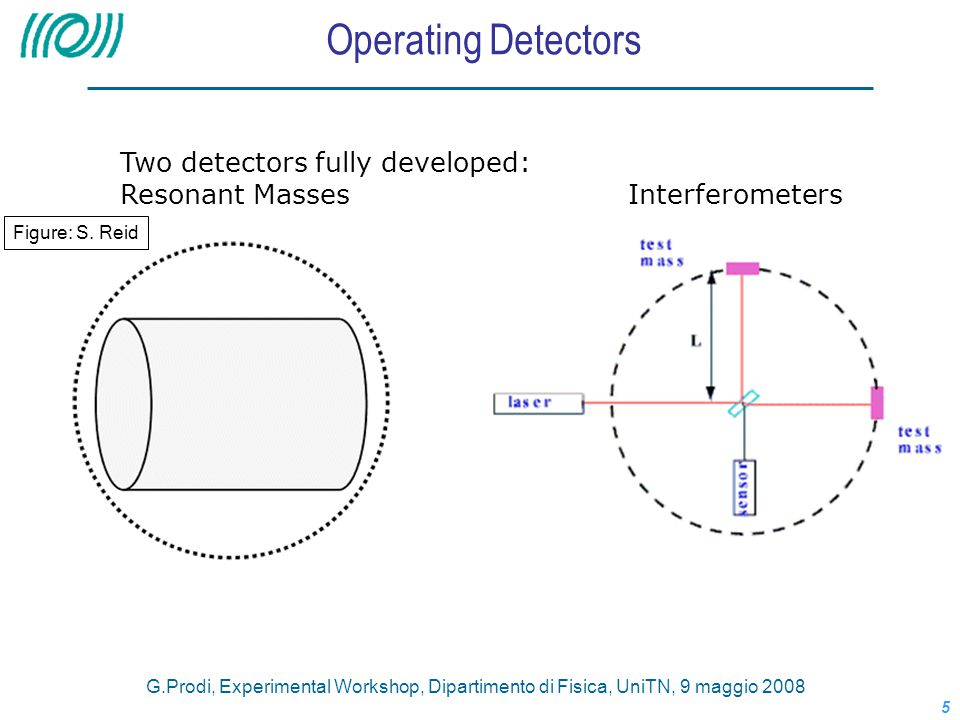 Operating Detectors Two detectors fully developed: