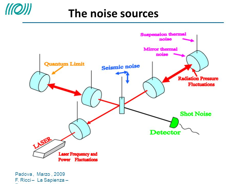 The noise sources