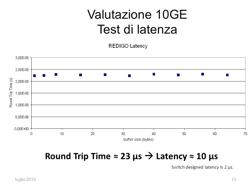 Round Trip Time ≈ 23 μs  Latency ≈ 10 μs