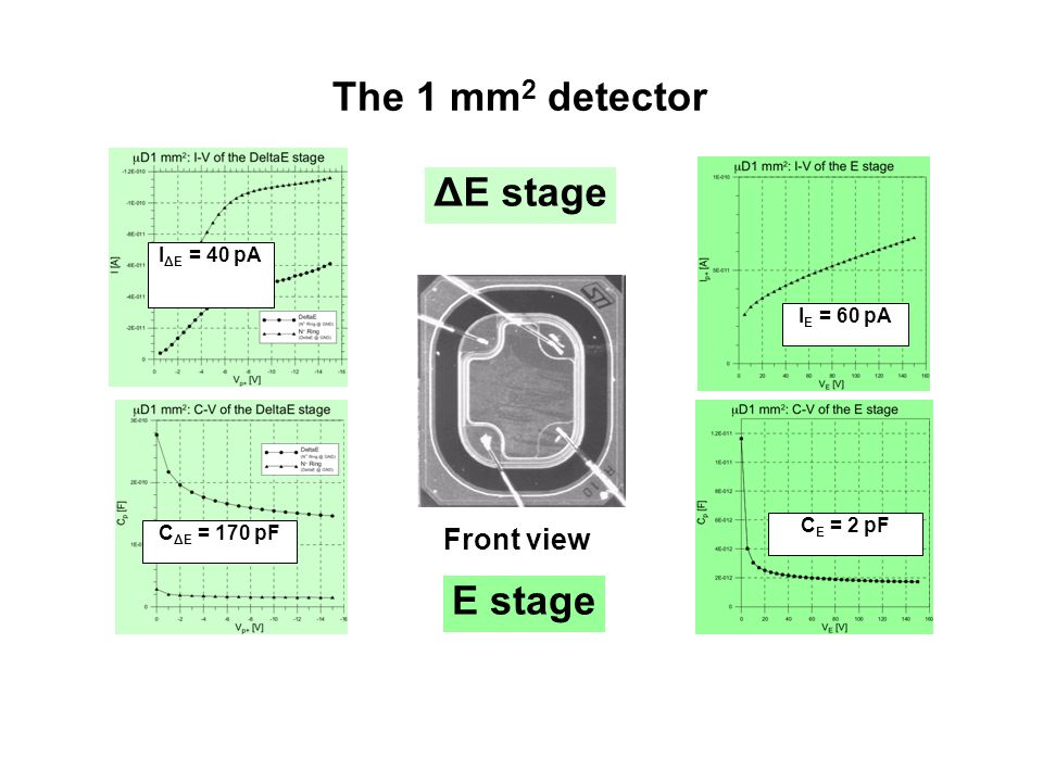 The 1 mm2 detector ΔE stage E stage