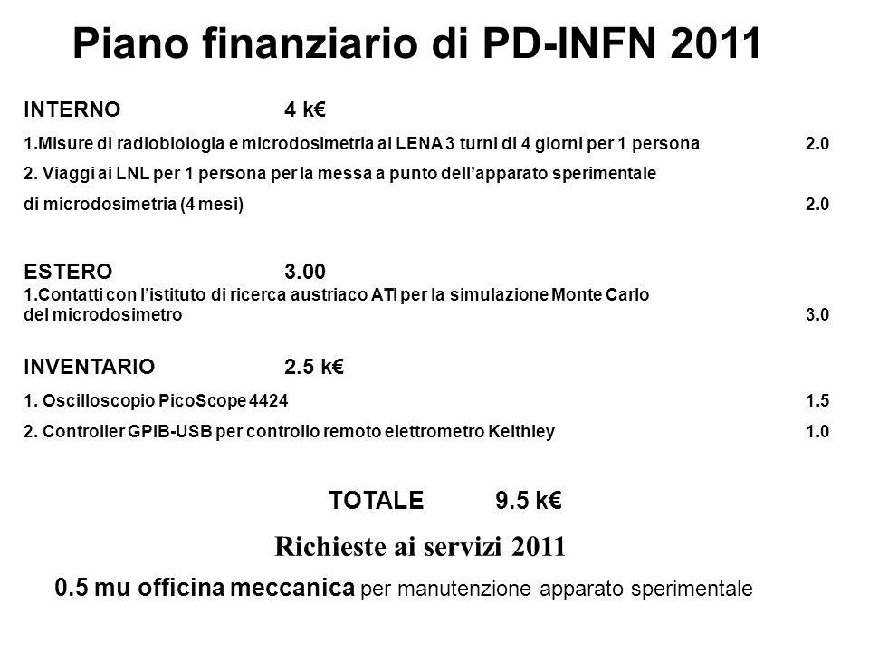 Piano finanziario di PD-INFN 2011