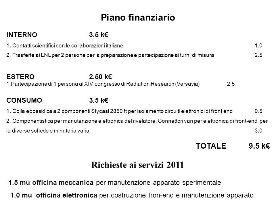Piano finanziario Richieste ai servizi 2011 TOTALE 9.5 k€