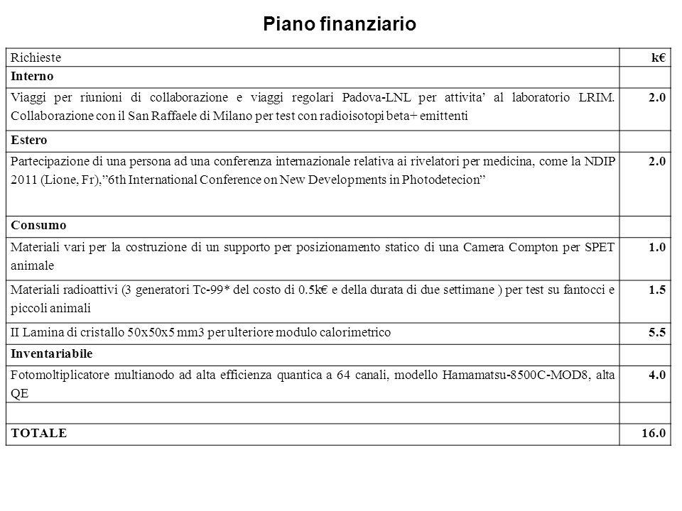 Piano finanziario Richieste k€ Interno