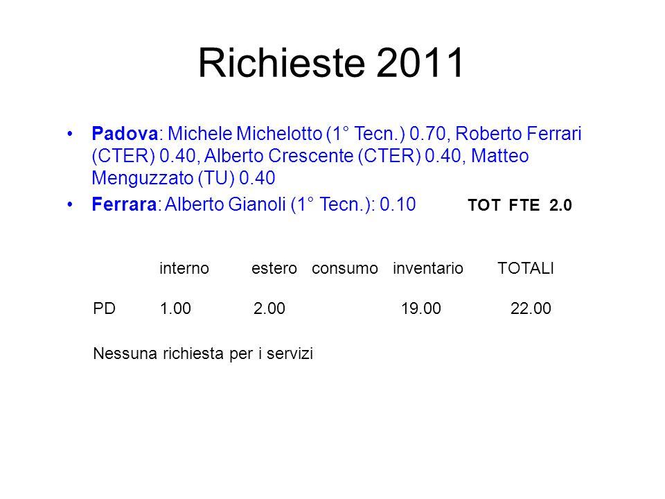 Richieste 2011 Padova: Michele Michelotto (1° Tecn.) 0.70, Roberto Ferrari (CTER) 0.40, Alberto Crescente (CTER) 0.40, Matteo Menguzzato (TU) 0.40.