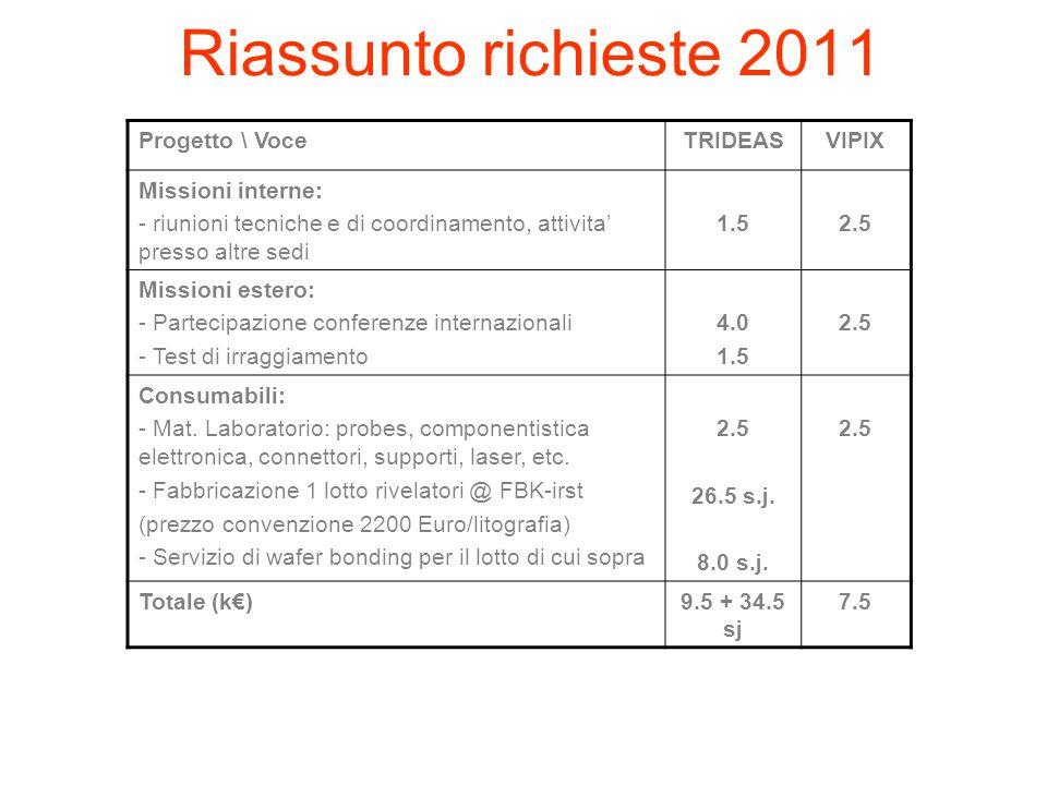 Riassunto richieste 2011 Progetto \ Voce TRIDEAS VIPIX