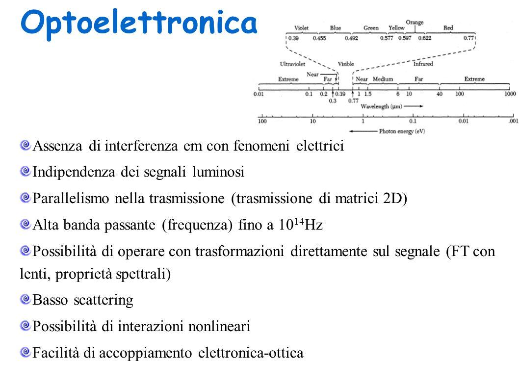 Optoelettronica Assenza di interferenza em con fenomeni elettrici