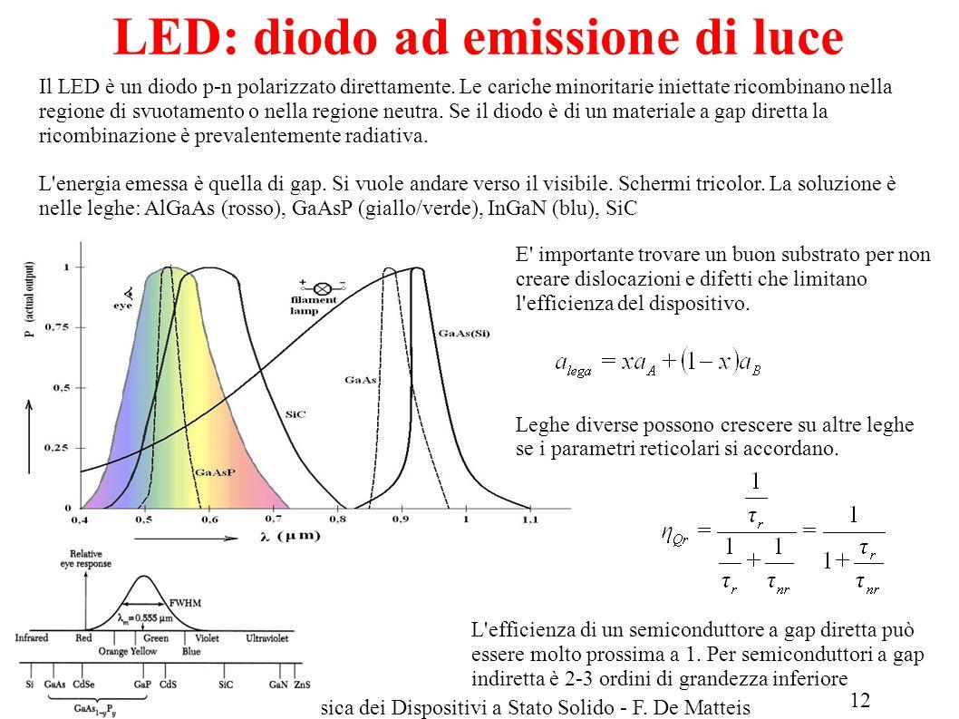 LED: diodo ad emissione di luce