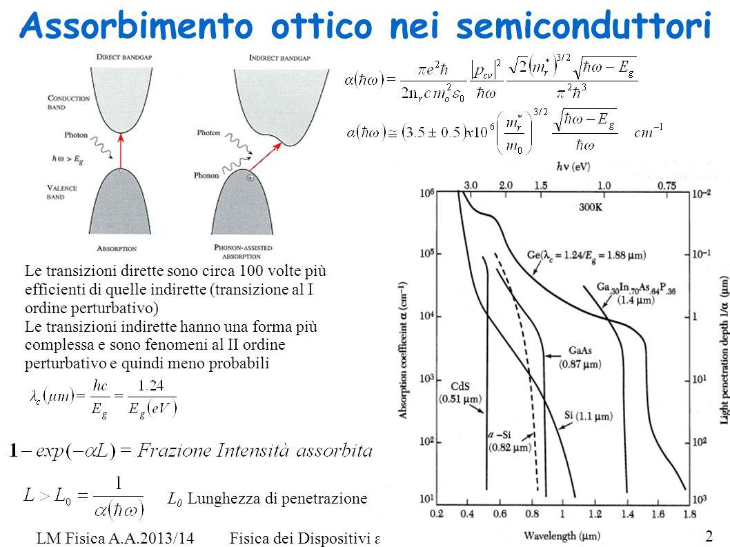 Assorbimento ottico nei semiconduttori