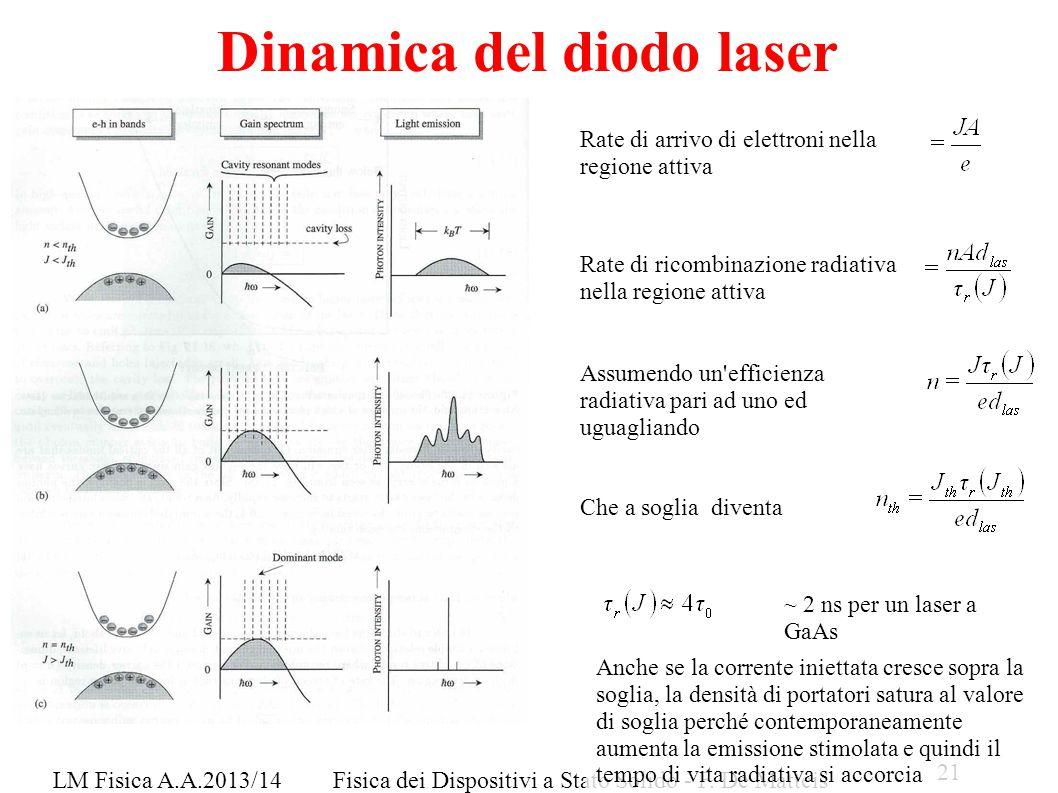 Dinamica del diodo laser