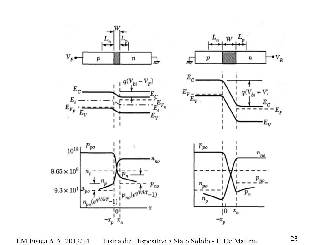 LM Fisica A.A. 2013/14 Fisica dei Dispositivi a Stato Solido - F. De Matteis