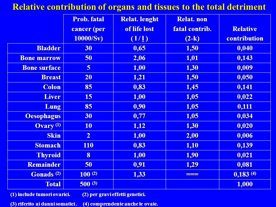Relative contribution of organs and tissues to the total detriment