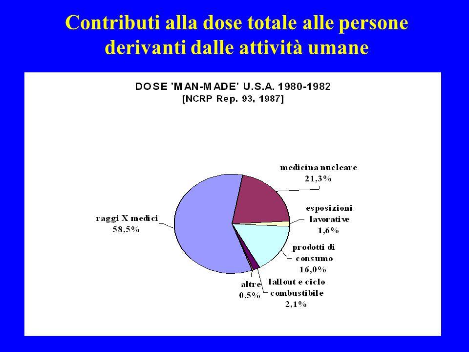 Contributi alla dose totale alle persone derivanti dalle attività umane