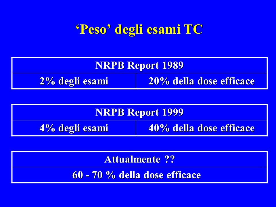 'Peso' degli esami TC NRPB Report 1989 2% degli esami