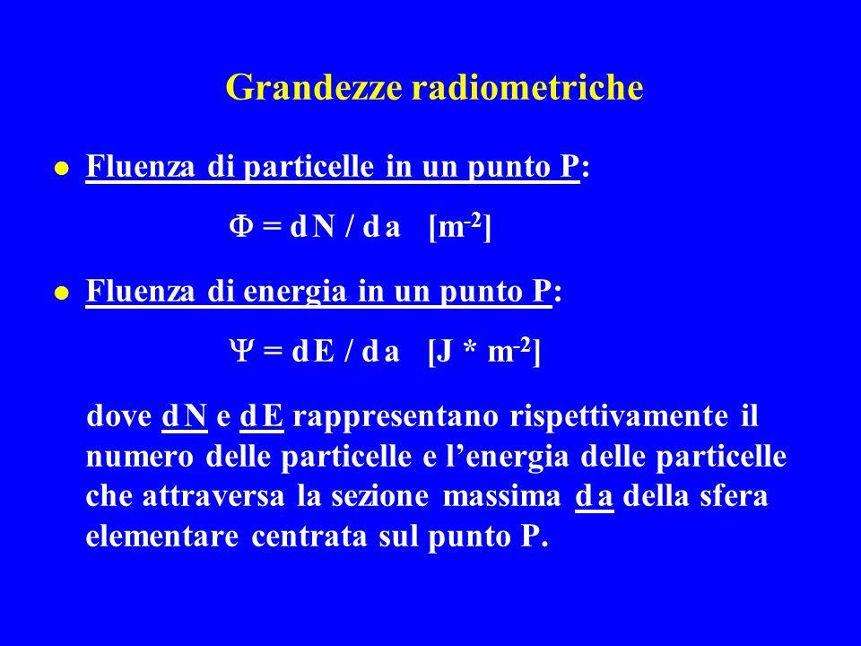Grandezze radiometriche