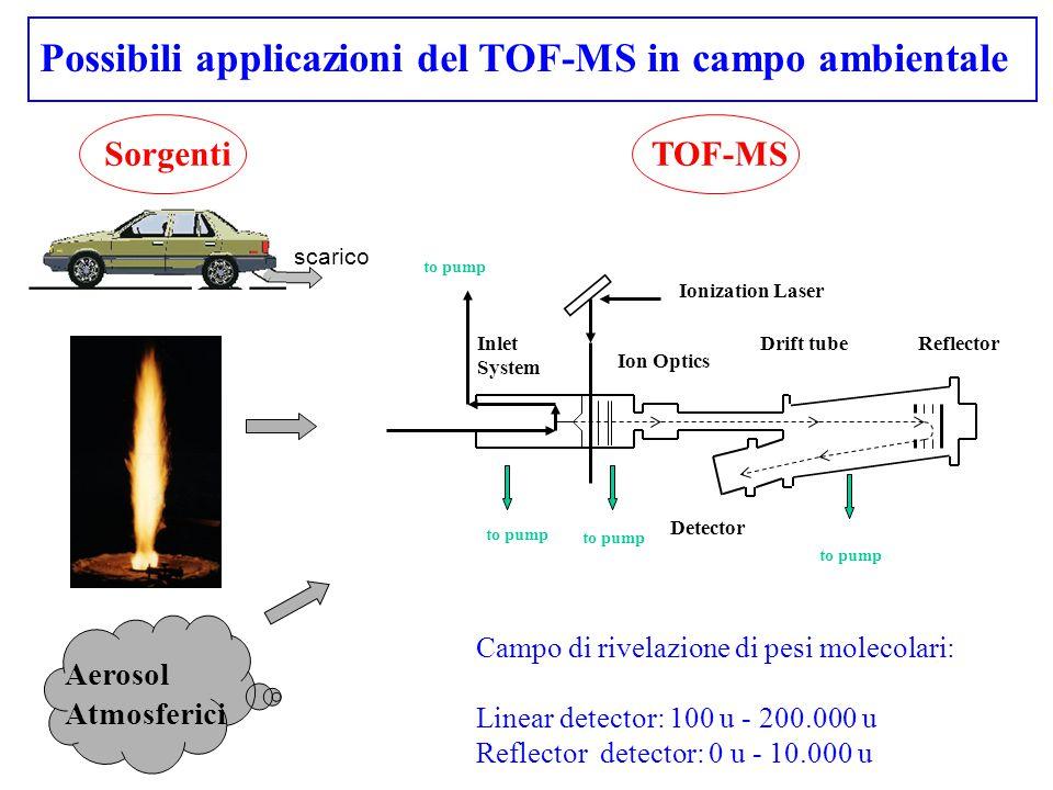 Possibili applicazioni del TOF-MS in campo ambientale