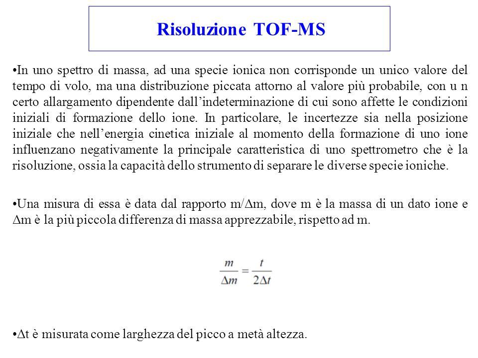 Risoluzione TOF-MS