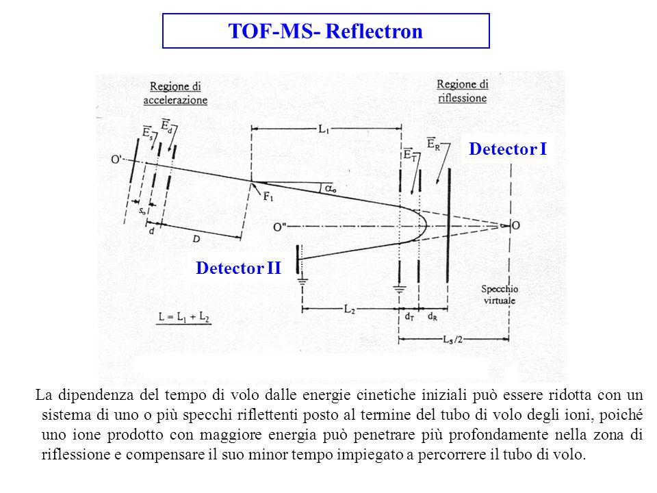 TOF-MS- Reflectron Detector I Detector II