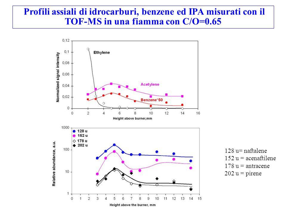 Profili assiali di idrocarburi, benzene ed IPA misurati con il TOF-MS in una fiamma con C/O=0.65