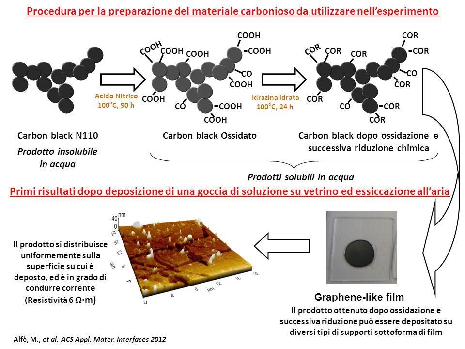 Procedura per la preparazione del materiale carbonioso da utilizzare nell'esperimento