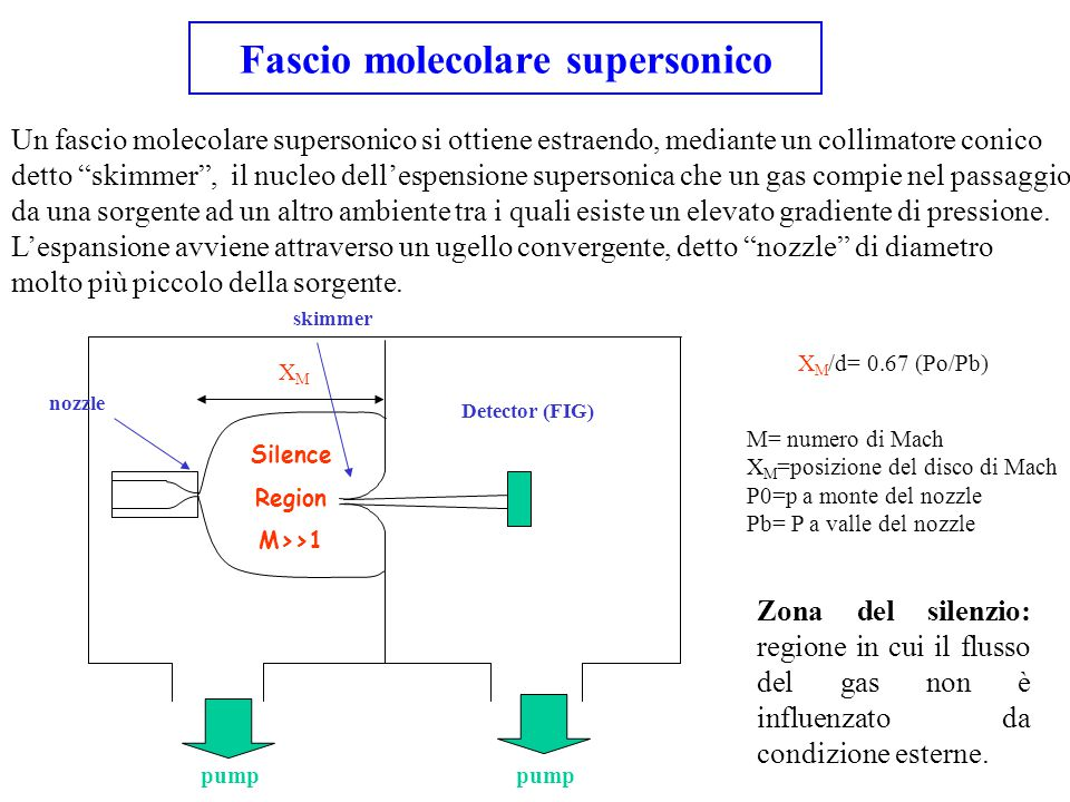 Fascio molecolare supersonico