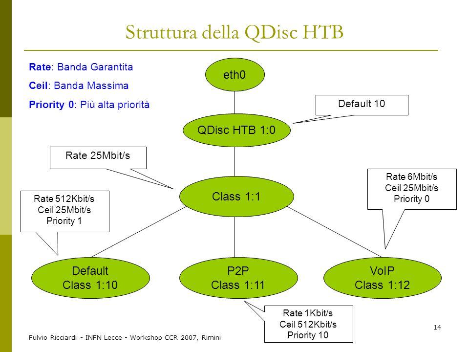 Struttura della QDisc HTB