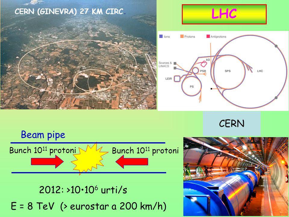LHC CERN Beam pipe 2012: >10•106 urti/s