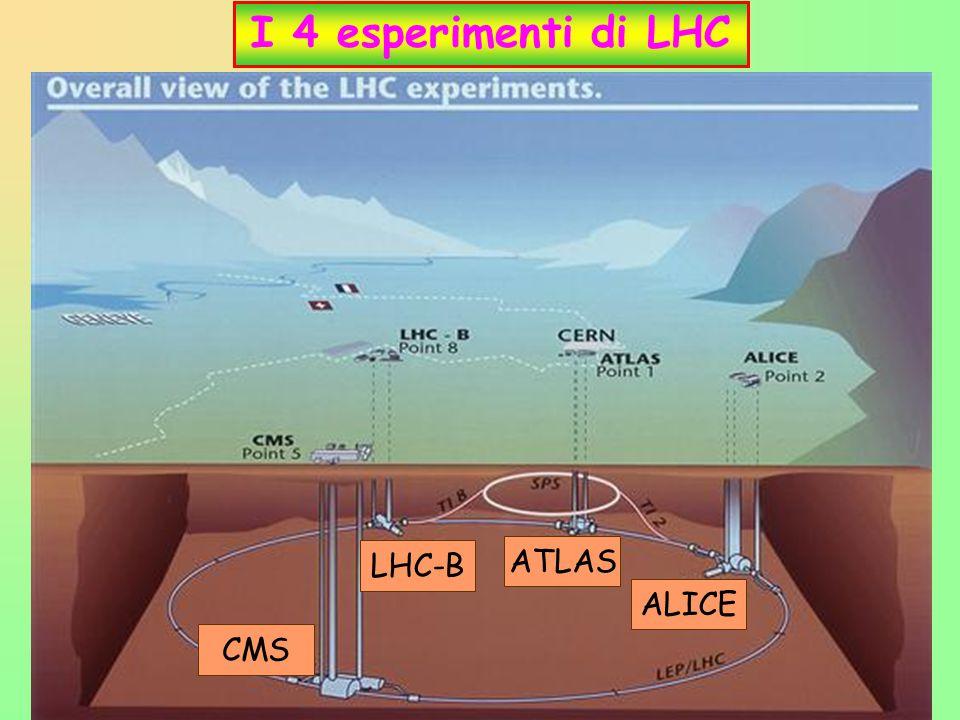 I 4 esperimenti di LHC LHC-B ATLAS ALICE CMS