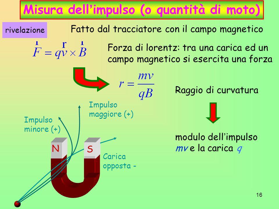 Misura dell'impulso (o quantità di moto)