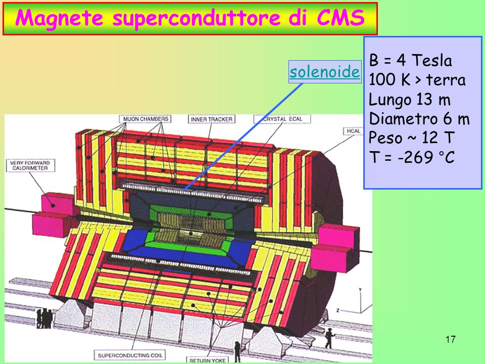 Magnete superconduttore di CMS