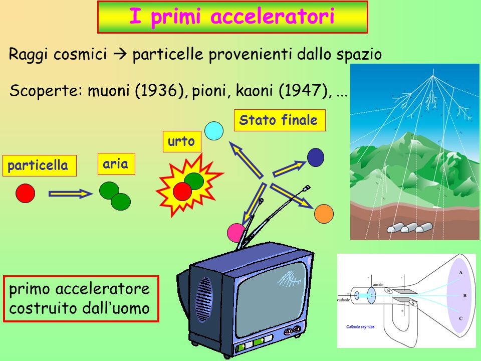 I primi acceleratori Raggi cosmici  particelle provenienti dallo spazio. Scoperte: muoni (1936), pioni, kaoni (1947), ...