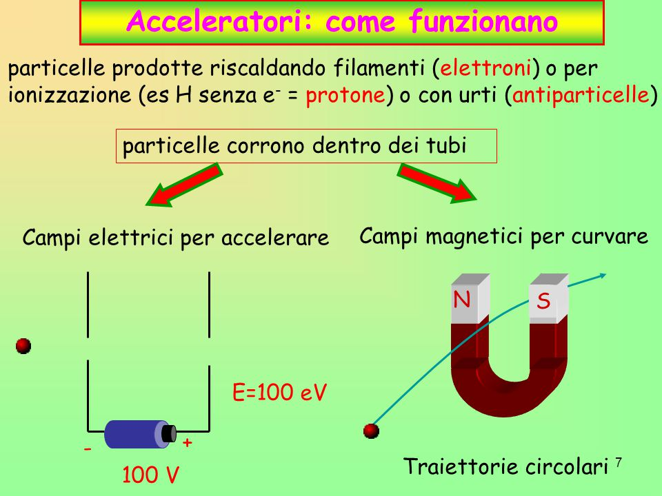 Acceleratori: come funzionano