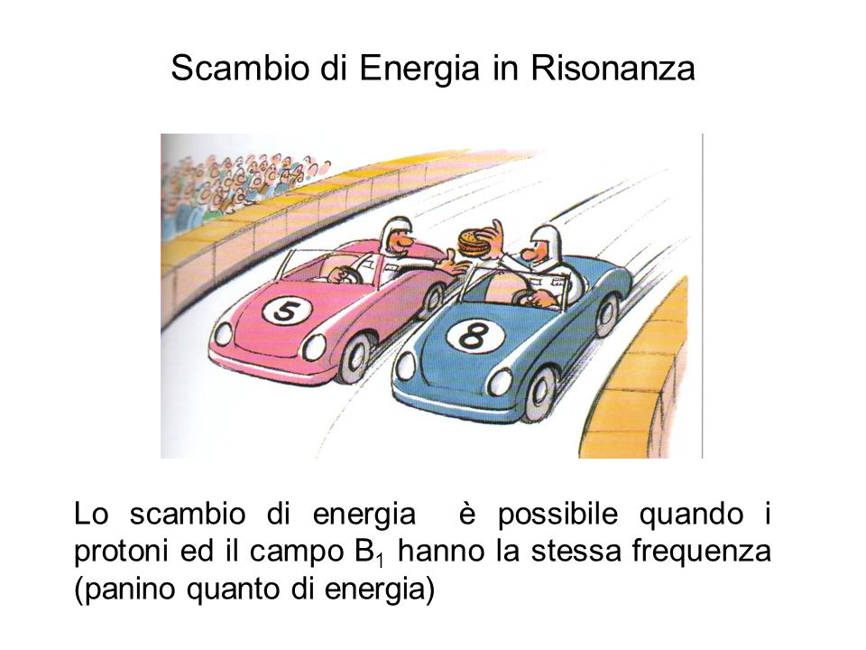 Scambio di Energia in Risonanza