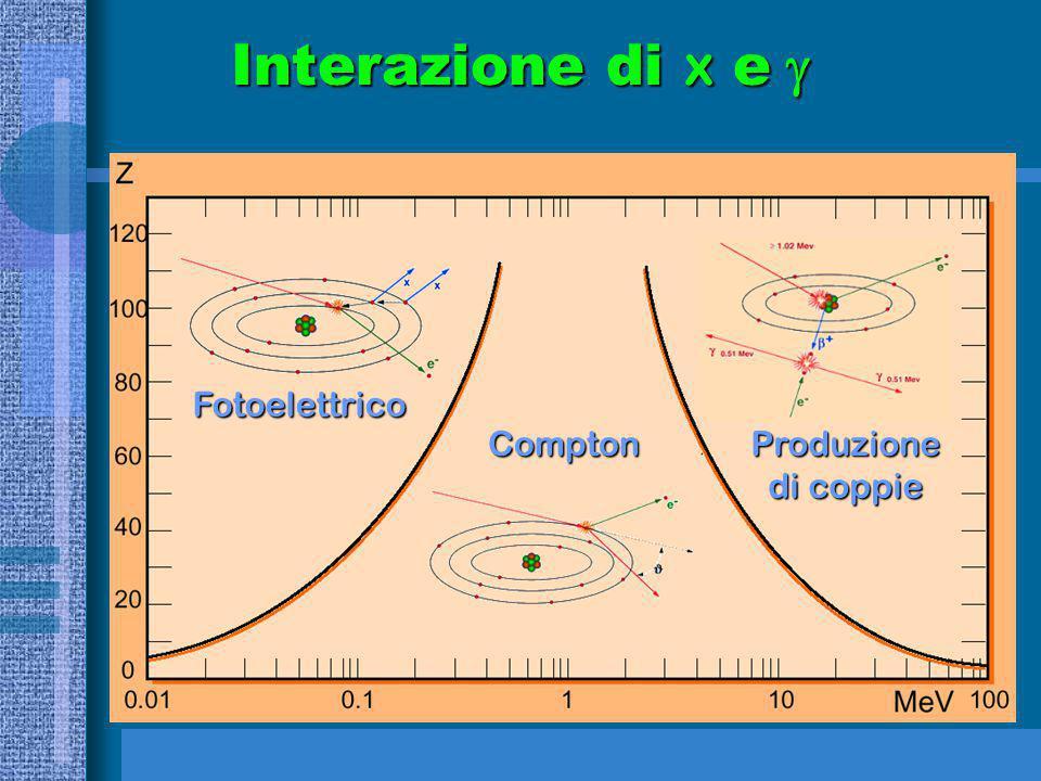 Interazione di x e g Fotoelettrico Compton Produzione di coppie