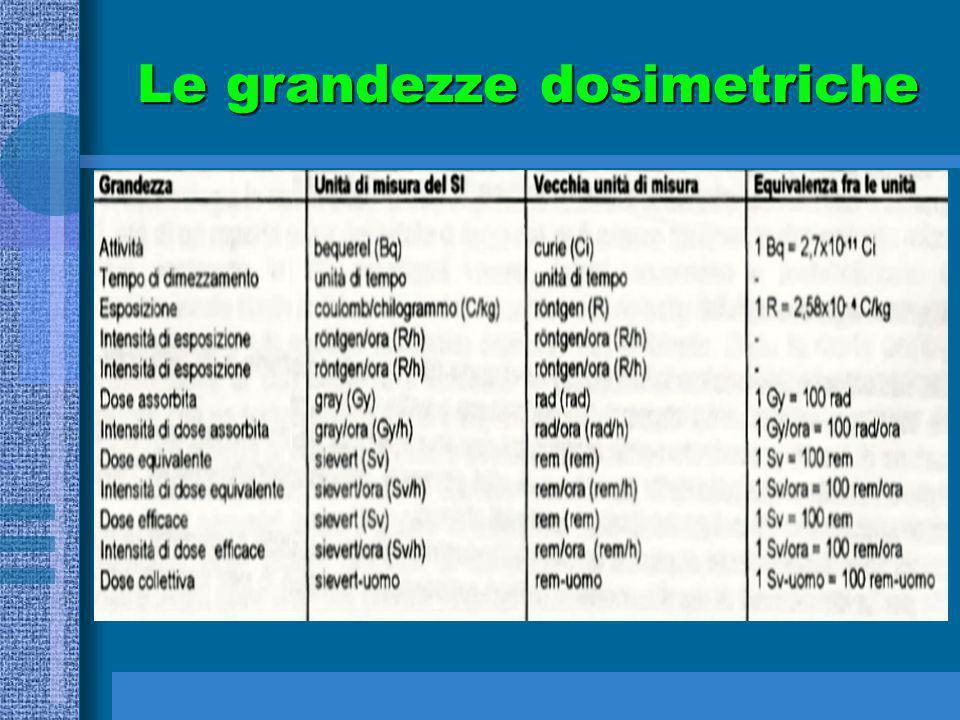 Le grandezze dosimetriche