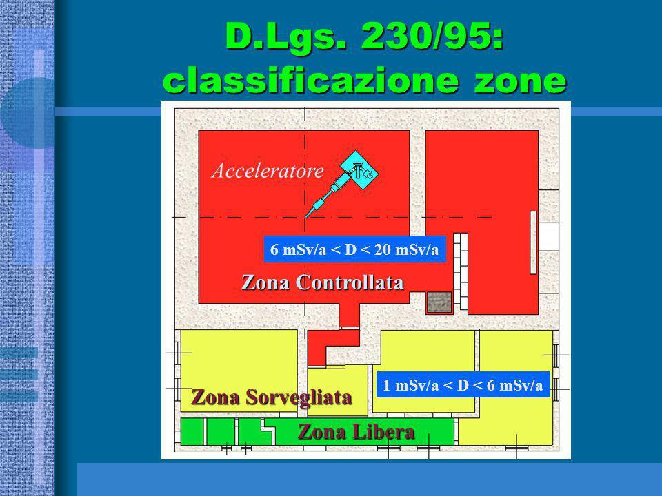 D.Lgs. 230/95: classificazione zone