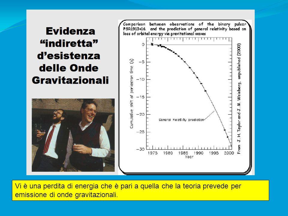 Vi è una perdita di energia che è pari a quella che la teoria prevede per emissione di onde gravitazionali.