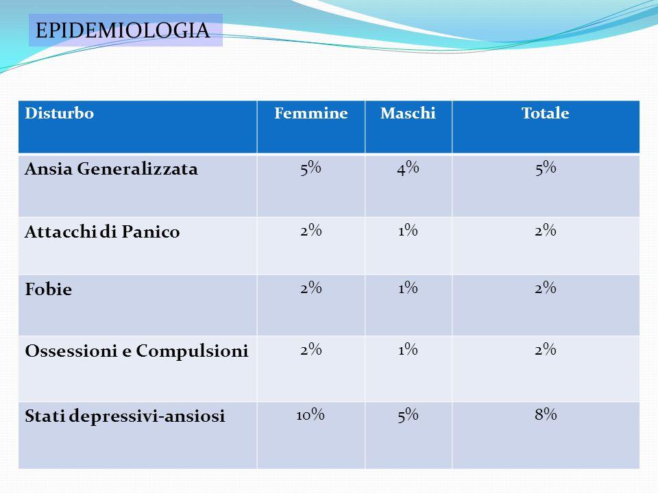EPIDEMIOLOGIA Ansia Generalizzata Attacchi di Panico Fobie