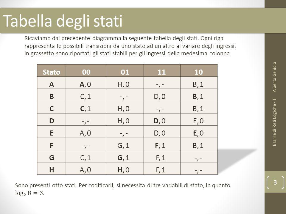 Tabella degli stati Stato 00 01 11 10 A A, H, -, - B, 1 B C, D, C D E,