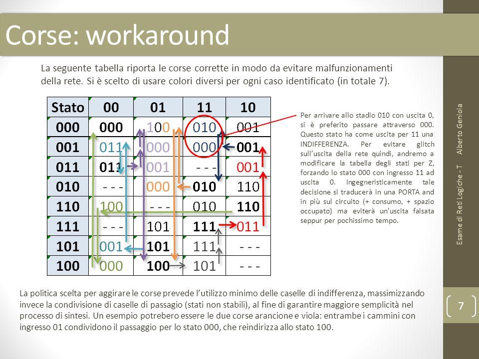 Corse: workaround