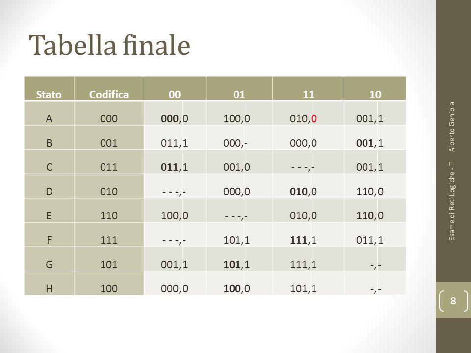 Tabella finale Stato Codifica 00 01 11 10 A 000 000, 100, 010, 001, 1